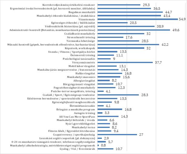 Munkaerő megtartás eszközei - Tényezők